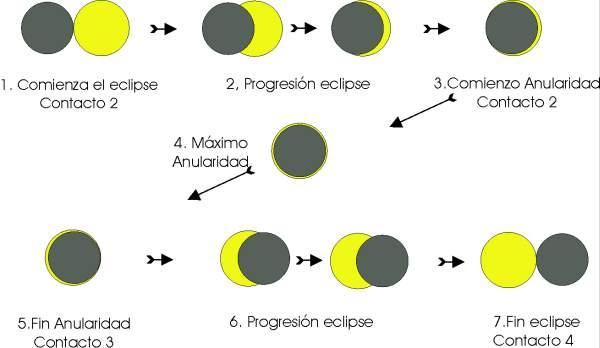 Eclipse que son y fenomenos asociados